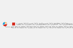 2010 General Election result in Worsley & Eccles South